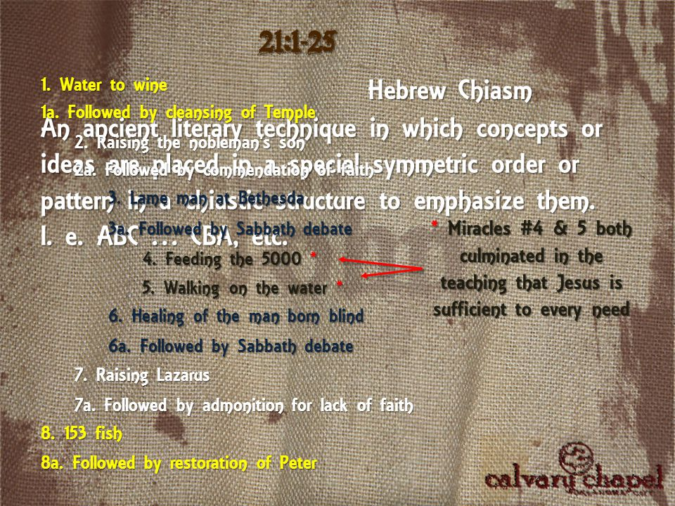 21:1-25 An ancient literary technique in which concepts or ideas are placed in a special symmetric order or pattern in a chiastic structure to emphasi
