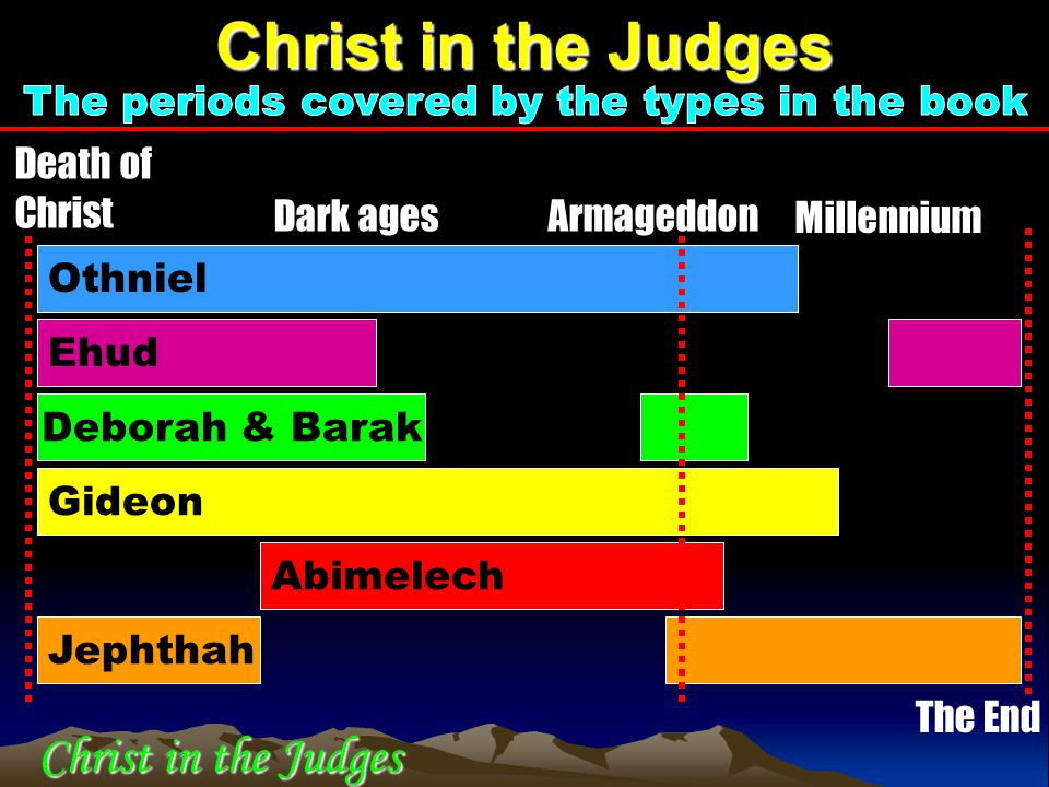 Othniel Ehud Deborah & Barak Gideon Abimelech Jephthah Death of Christ Dark agesArmageddon Millennium The End Christ in the Judges