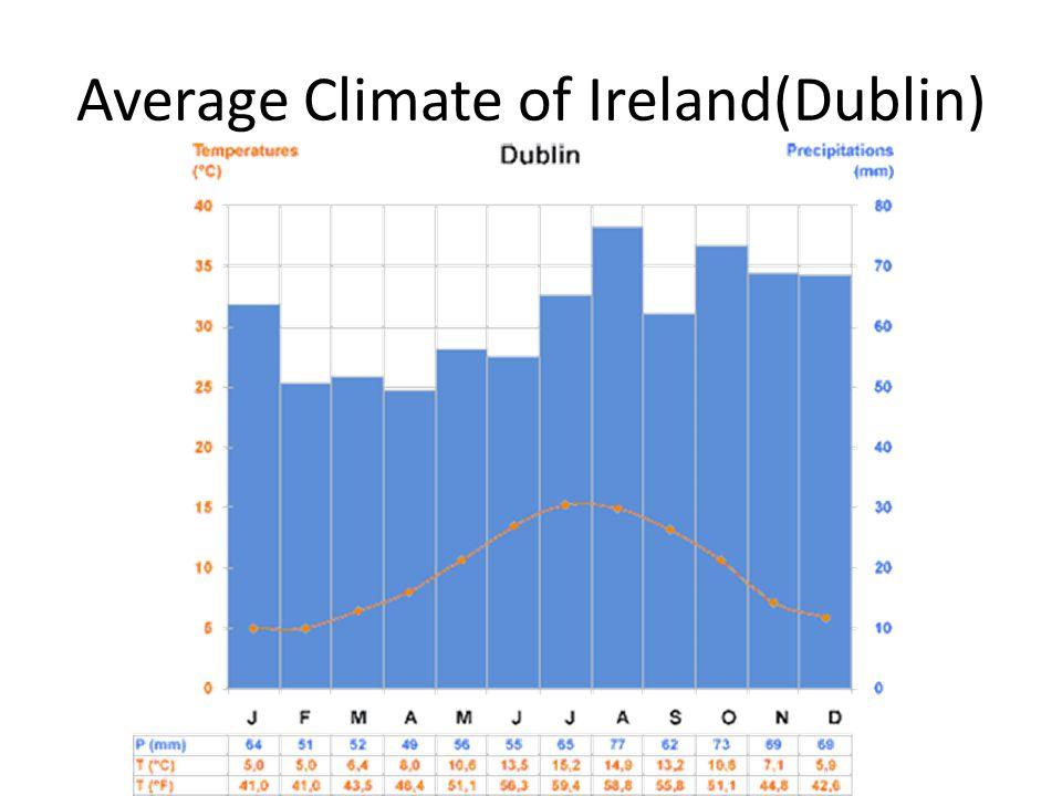Average Climate of Ireland(Dublin)