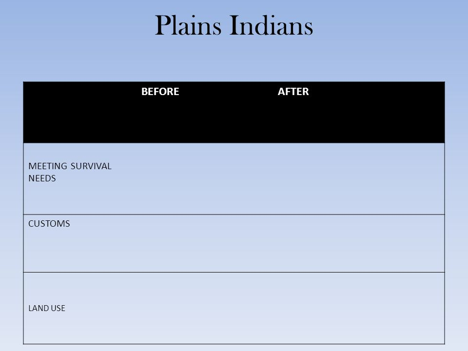 Plains Indians BEFOREAFTER MEETING SURVIVAL NEEDS CUSTOMS LAND USE