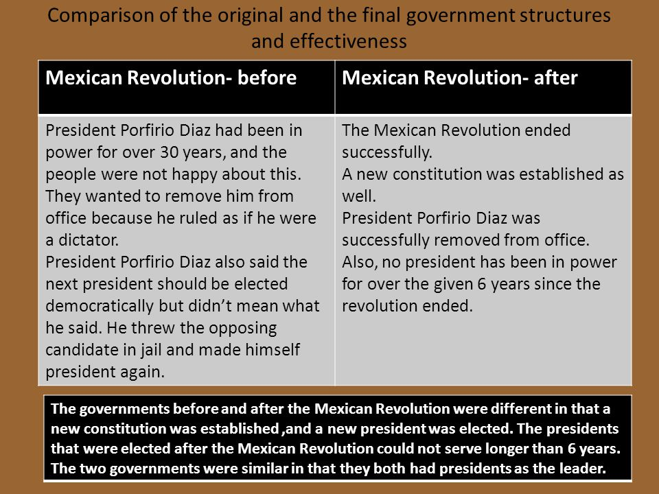 Comparison of the original and the final government structures and effectiveness Mexican Revolution- beforeMexican Revolution- after President Porfiri