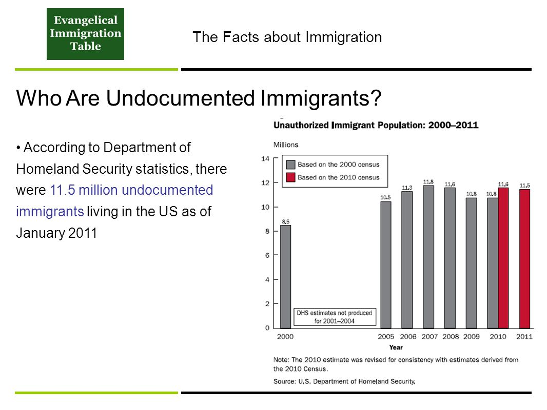 Who Are Undocumented Immigrants? According to Department of Homeland Security statistics, there were 11.5 million undocumented immigrants living in th