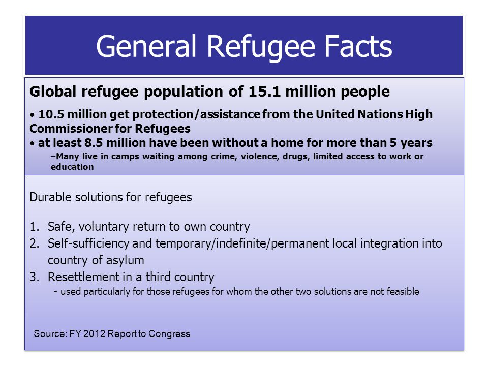 General Refugee Facts Global refugee population of 15.1 million people 10.5 million get protection/assistance from the United Nations High Commissioner for Refugees at least 8.5 million have been without a home for more than 5 years –Many live in camps waiting among crime, violence, drugs, limited access to work or education Global refugee population of 15.1 million people 10.5 million get protection/assistance from the United Nations High Commissioner for Refugees at least 8.5 million have been without a home for more than 5 years –Many live in camps waiting among crime, violence, drugs, limited access to work or education Durable solutions for refugees 1.Safe, voluntary return to own country 2.Self-sufficiency and temporary/indefinite/permanent local integration into country of asylum 3.Resettlement in a third country - used particularly for those refugees for whom the other two solutions are not feasible Durable solutions for refugees 1.Safe, voluntary return to own country 2.Self-sufficiency and temporary/indefinite/permanent local integration into country of asylum 3.Resettlement in a third country - used particularly for those refugees for whom the other two solutions are not feasible Source: FY 2012 Report to Congress