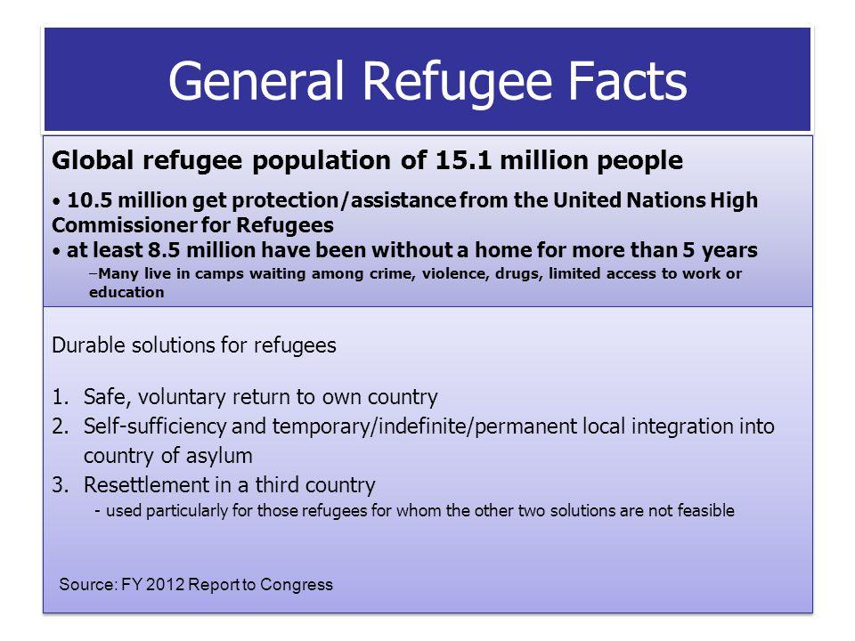 U.S.Resettlement HISTORY After World War II, the U.S.