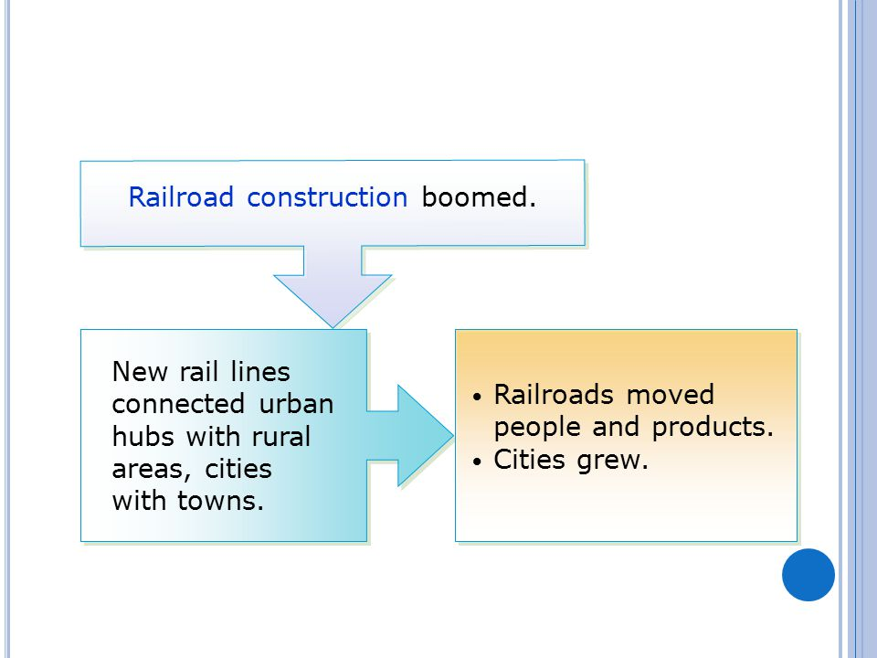 Railroad construction boomed. New rail lines connected urban hubs with rural areas, cities with towns. Railroads moved people and products. Cities gre