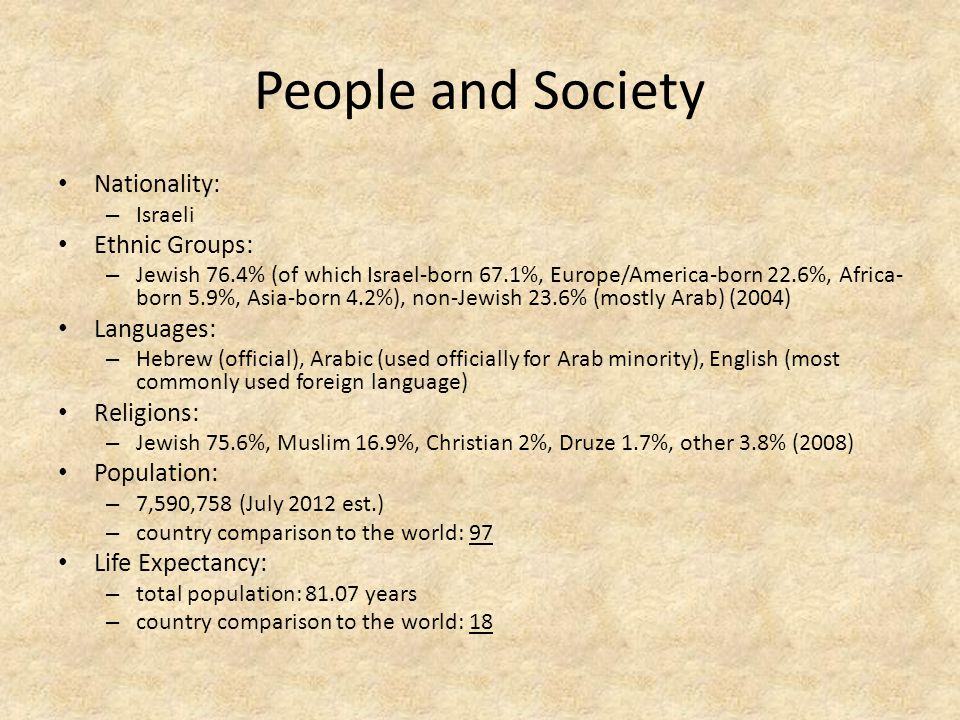 People and Society Nationality: – Israeli Ethnic Groups: – Jewish 76.4% (of which Israel-born 67.1%, Europe/America-born 22.6%, Africa- born 5.9%, Asia-born 4.2%), non-Jewish 23.6% (mostly Arab) (2004) Languages: – Hebrew (official), Arabic (used officially for Arab minority), English (most commonly used foreign language) Religions: – Jewish 75.6%, Muslim 16.9%, Christian 2%, Druze 1.7%, other 3.8% (2008) Population: – 7,590,758 (July 2012 est.) – country comparison to the world: 97 Life Expectancy: – total population: 81.07 years – country comparison to the world: 18