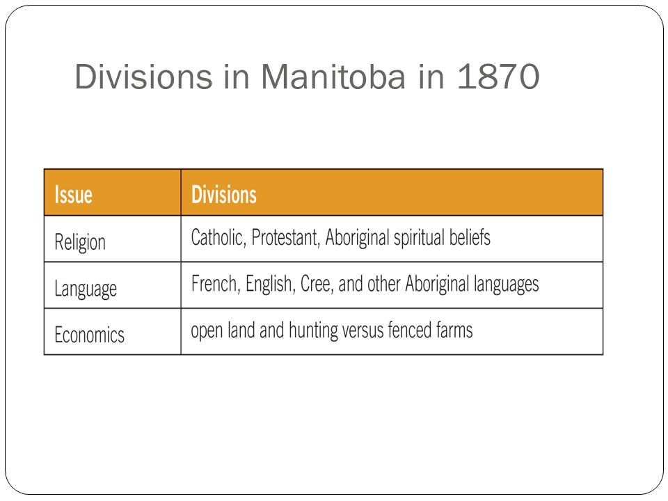 Divisions in Manitoba in 1870