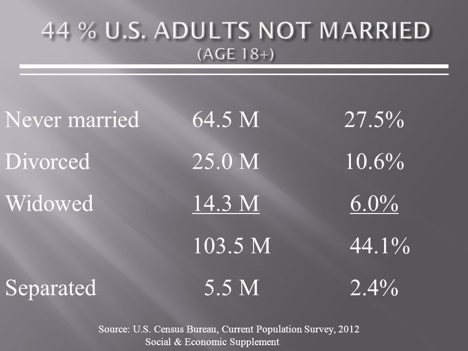 Never married64.5 M 27.5% Divorced25.0 M 10.6% Widowed14.3 M 6.0% 103.5 M 44.1% Separated 5.5 M 2.4% Source: U.S.