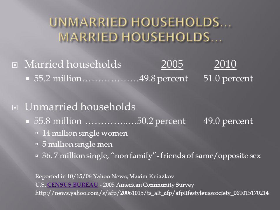  Married households 2005 2010  55.2 million………………49.8 percent51.0 percent  Unmarried households  55.8 million …………..…50.2 percent49.0 percent  14 million single women  5 million single men  36.