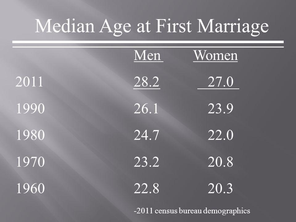 Median Age at First Marriage MenWomen 201128.2 27.0 199026.1 23.9 198024.7 22.0 197023.2 20.8 196022.8 20.3 -2011 census bureau demographics