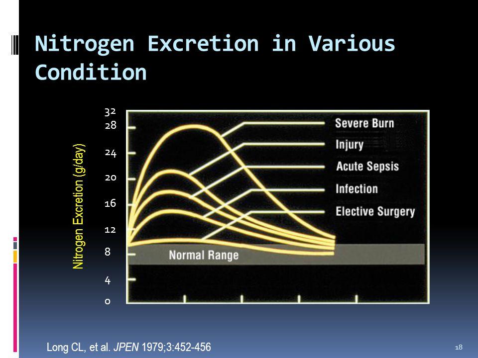Nitrogen Excretion in Various Condition 18 Long CL, et al.