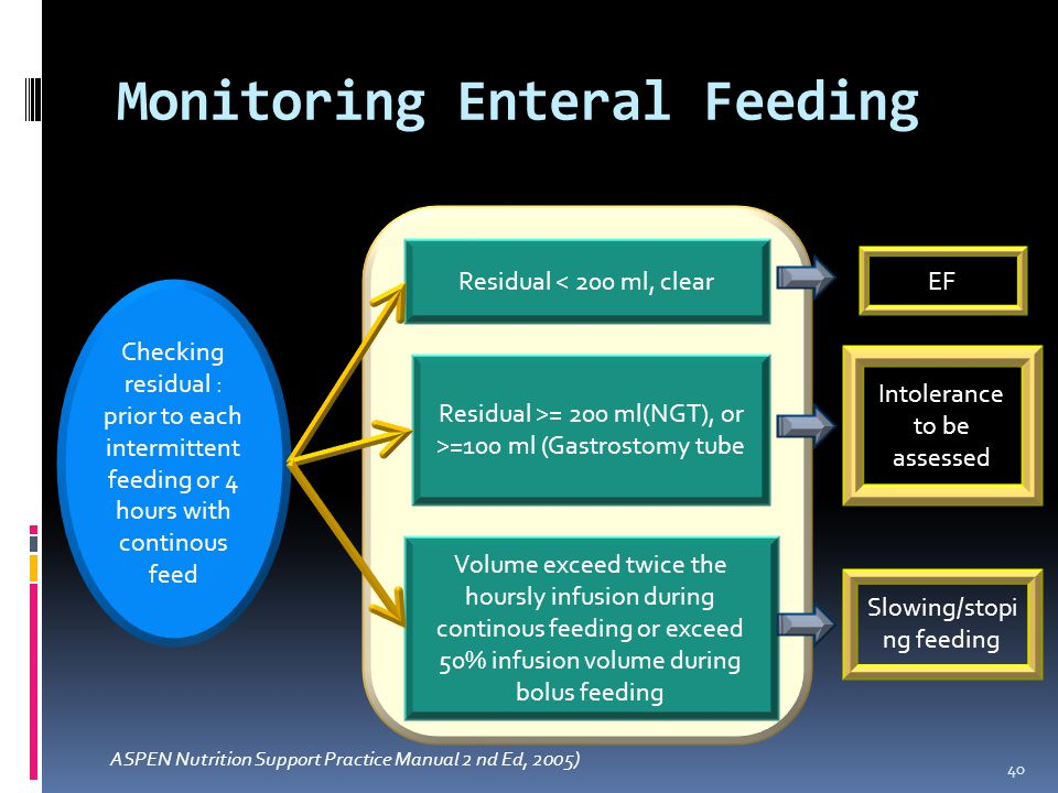 Monitoring Enteral Feeding 40 Residual < 200 ml, clear Residual >= 200 ml(NGT), or >=100 ml (Gastrostomy tube Volume exceed twice the hoursly infusion during continous feeding or exceed 50% infusion volume during bolus feeding Checking residual : prior to each intermittent feeding or 4 hours with continous feed EF Intolerance to be assessed Slowing/stopi ng feeding ASPEN Nutrition Support Practice Manual 2 nd Ed, 2005)