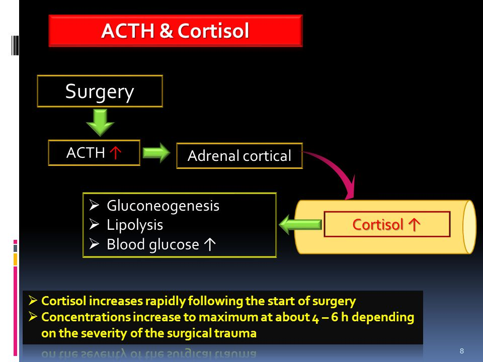 8 Surgery ACTH ↑ Adrenal cortical Cortisol ↑  Gluconeogenesis  Lipolysis  Blood glucose ↑