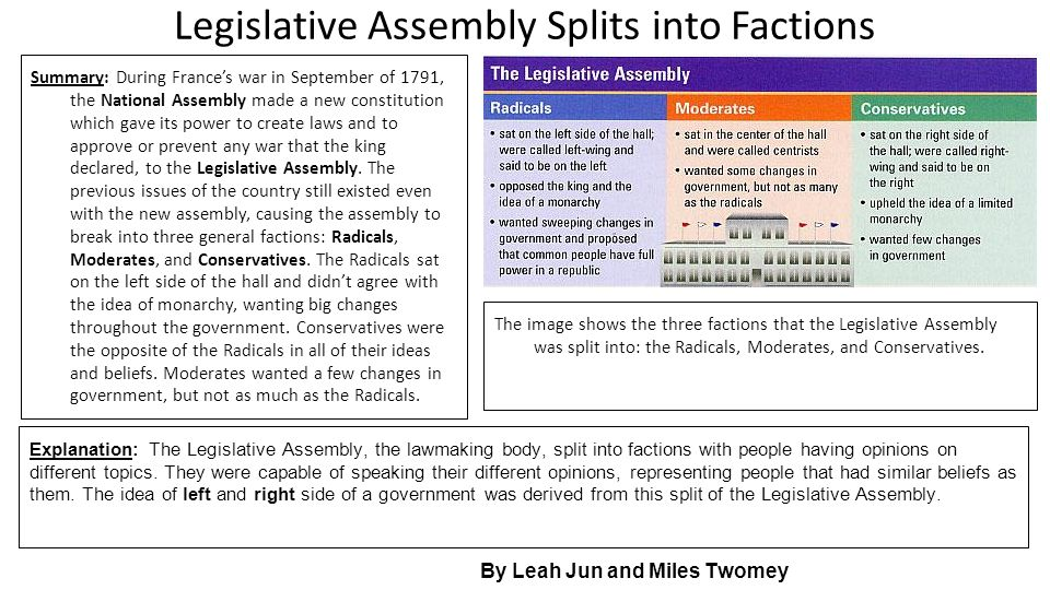 Legislative Assembly Splits into Factions Summary: During France's war in September of 1791, the National Assembly made a new constitution which gave
