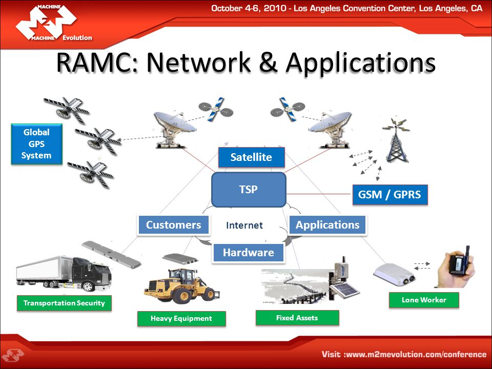 Internet Heavy Equipment Transportation Security Fixed Assets Lone Worker GSM / GPRS Global GPS System Global GPS System Hardware Customers Applications TSP Satellite RAMC: Network & Applications