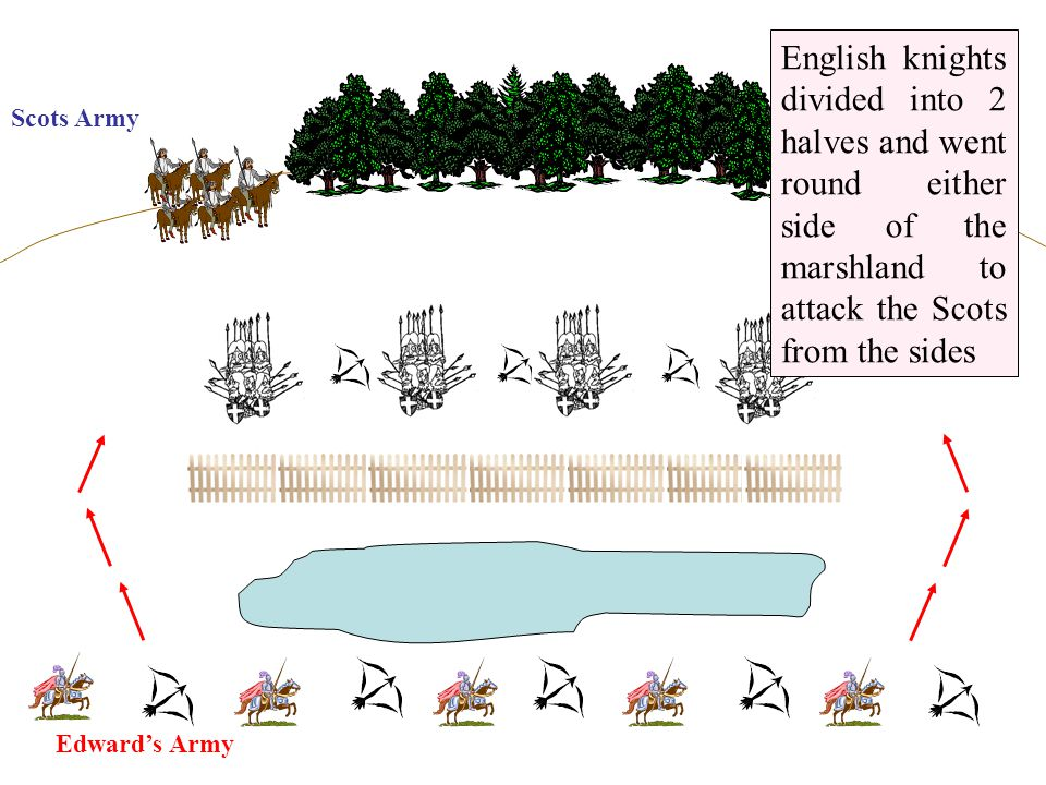 Edward's Army Scots Army English knights divided into 2 halves and went round either side of the marshland to attack the Scots from the sides