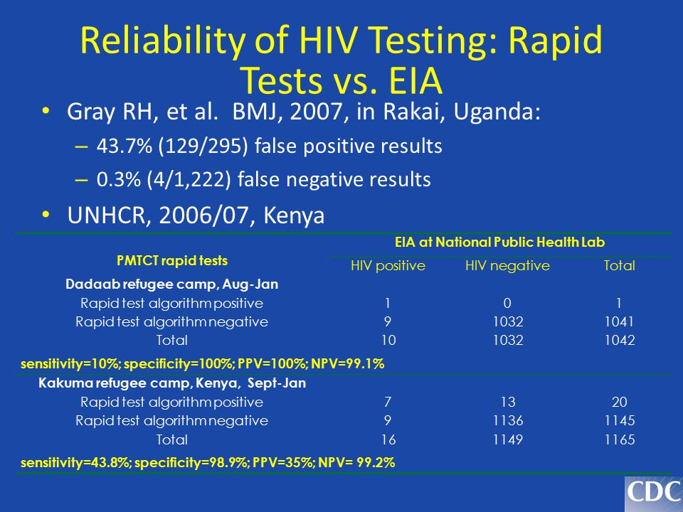 Reliability of HIV Testing: Rapid Tests vs. EIA Gray RH, et al. BMJ, 2007, in Rakai, Uganda: – 43.7% (129/295) false positive results – 0.3% (4/1,222)