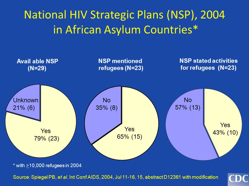 National HIV Strategic Plans (NSP), 2004 in African Asylum Countries* * with >10,000 refugees in 2004 Source: Spiegel PB, et al. Int Conf AIDS, 2004,