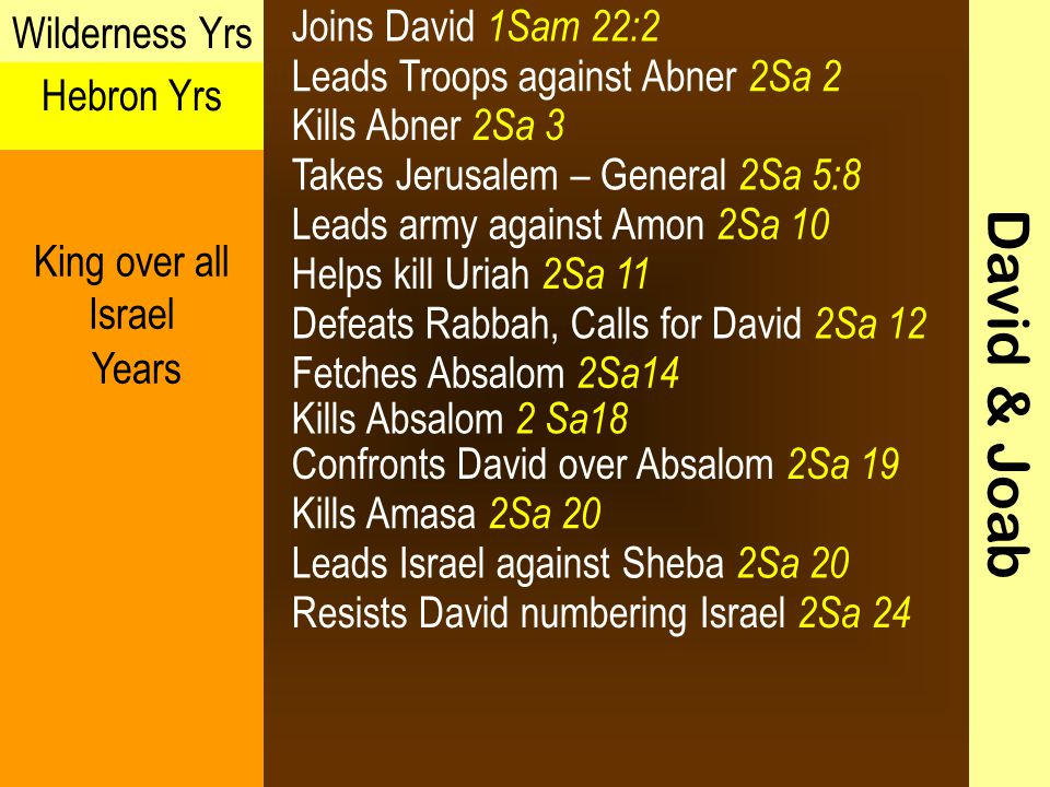 Leads Troops against Abner 2Sa 2 David & Joab Wilderness Yrs Hebron Yrs King over all Israel Years Joins David 1Sam 22:2 Kills Abner 2Sa 3 Takes Jerusalem – General 2Sa 5:8 Leads army against Amon 2Sa 10 Helps kill Uriah 2Sa 11 Defeats Rabbah, Calls for David 2Sa 12 Fetches Absalom 2Sa14 Kills Absalom 2 Sa18 Kills Amasa 2Sa 20 Confronts David over Absalom 2Sa 19 Leads Israel against Sheba 2Sa 20 Resists David numbering Israel 2Sa 24