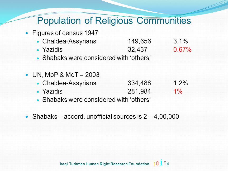 Figures of census 1947 Chaldea-Assyrians149,6563.1% Yazidis32,437 0.67% Shabaks were considered with 'others' UN, MoP & MoT – 2003 Chaldea-Assyrians33