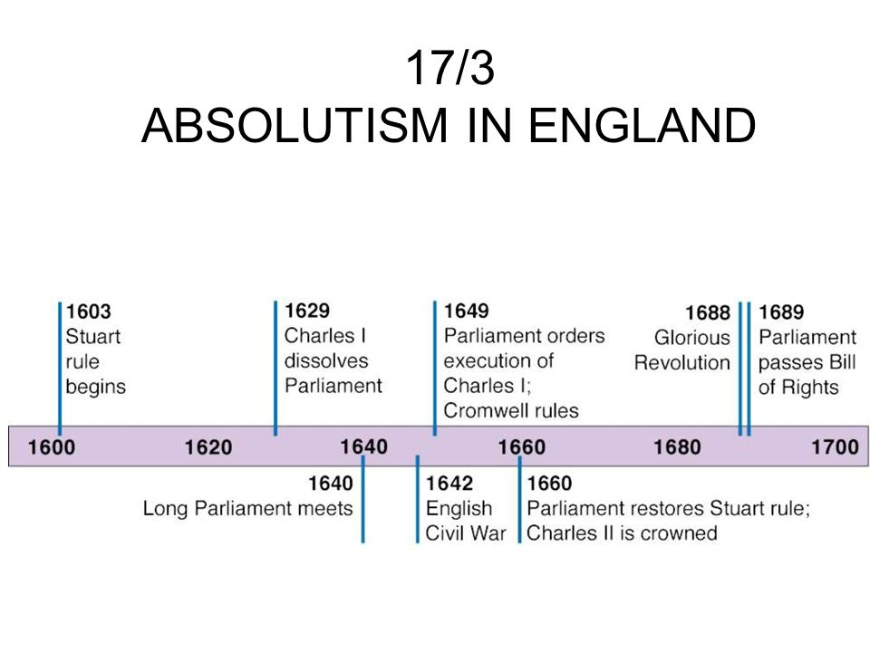 17/3 ABSOLUTISM IN ENGLAND