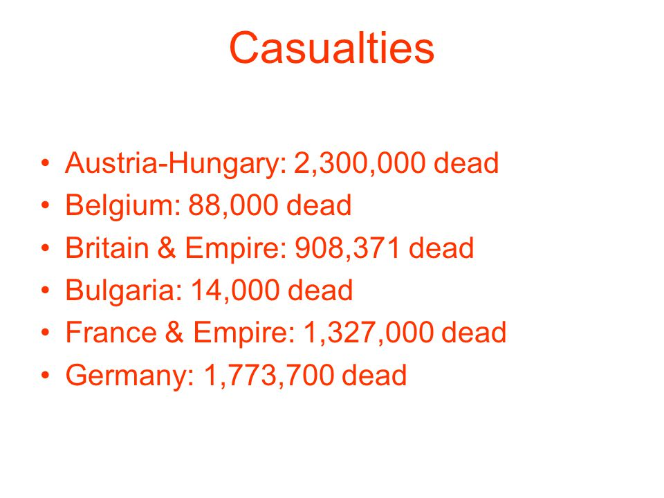 Casualties Austria-Hungary: 2,300,000 dead Belgium: 88,000 dead Britain & Empire: 908,371 dead Bulgaria: 14,000 dead France & Empire: 1,327,000 dead Germany: 1,773,700 dead