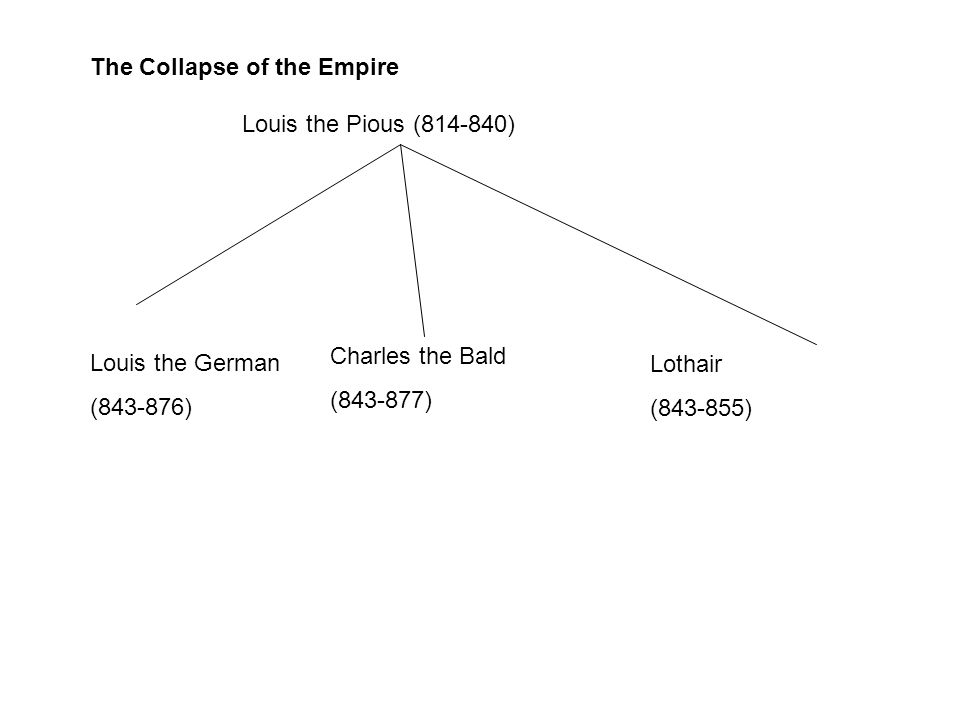 The Collapse of the Empire Louis the Pious (814-840) Louis the German (843-876) Charles the Bald (843-877) Lothair (843-855)