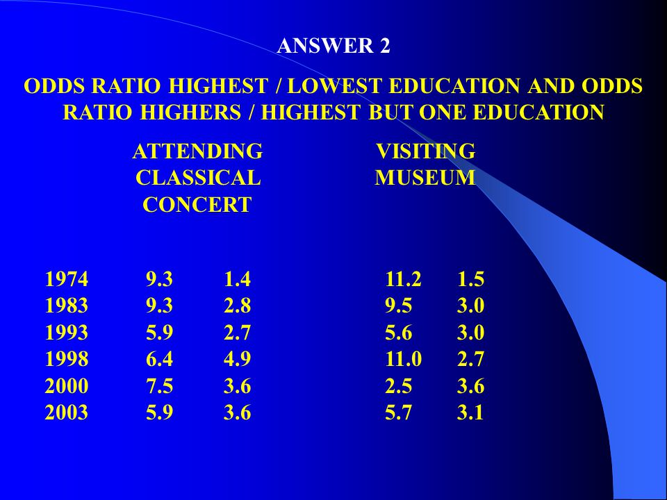 ANSWER 2 ODDS RATIO HIGHEST / LOWEST EDUCATION AND ODDS RATIO HIGHERS / HIGHEST BUT ONE EDUCATION ATTENDING CLASSICAL CONCERT VISITING MUSEUM 1974 198