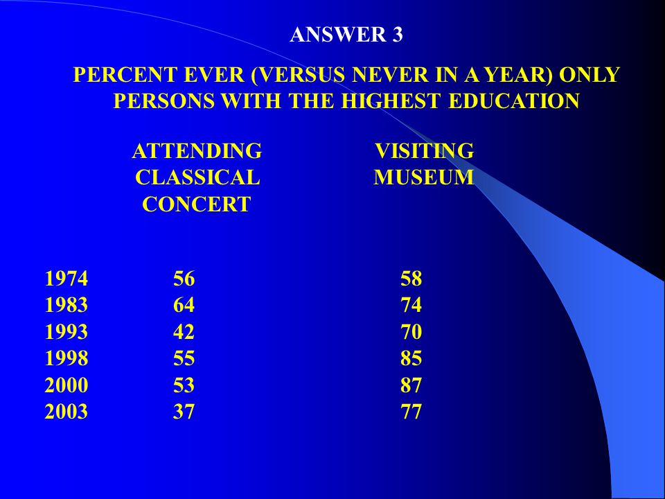 ANSWER 3 PERCENT EVER (VERSUS NEVER IN A YEAR) ONLY PERSONS WITH THE HIGHEST EDUCATION ATTENDING CLASSICAL CONCERT VISITING MUSEUM 1974 1983 1993 1998