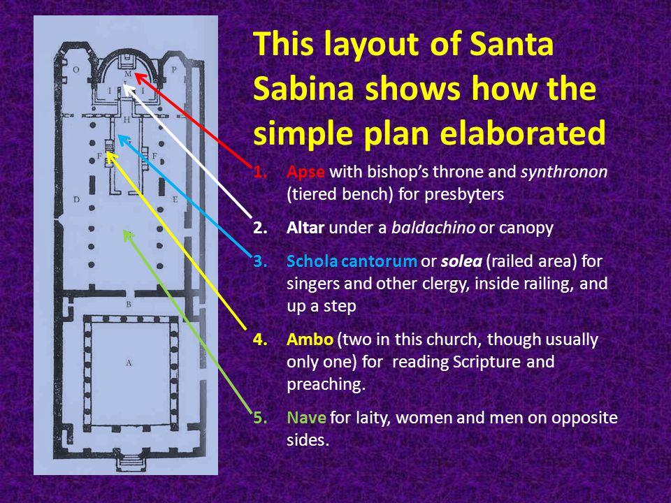 This layout of Santa Sabina shows how the simple plan elaborated 1.Apse with bishop's throne and synthronon (tiered bench) for presbyters 2.Altar unde