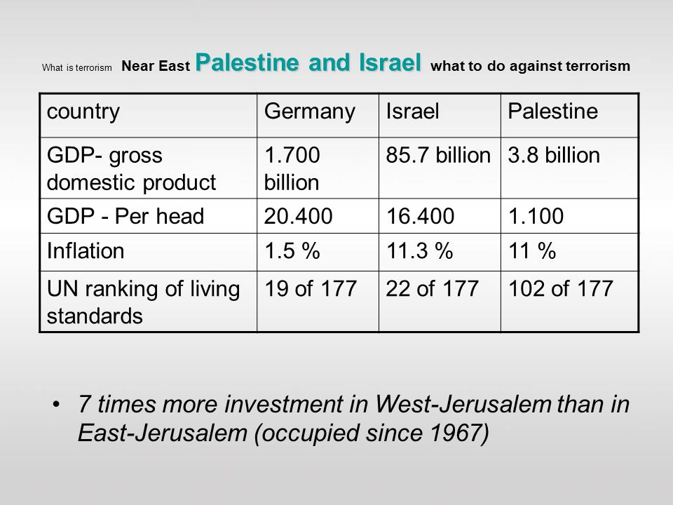 Palestine and Israel What is terrorism Near East Palestine and Israel what to do against terrorism countryGermanyIsraelPalestine GDP- gross domestic p