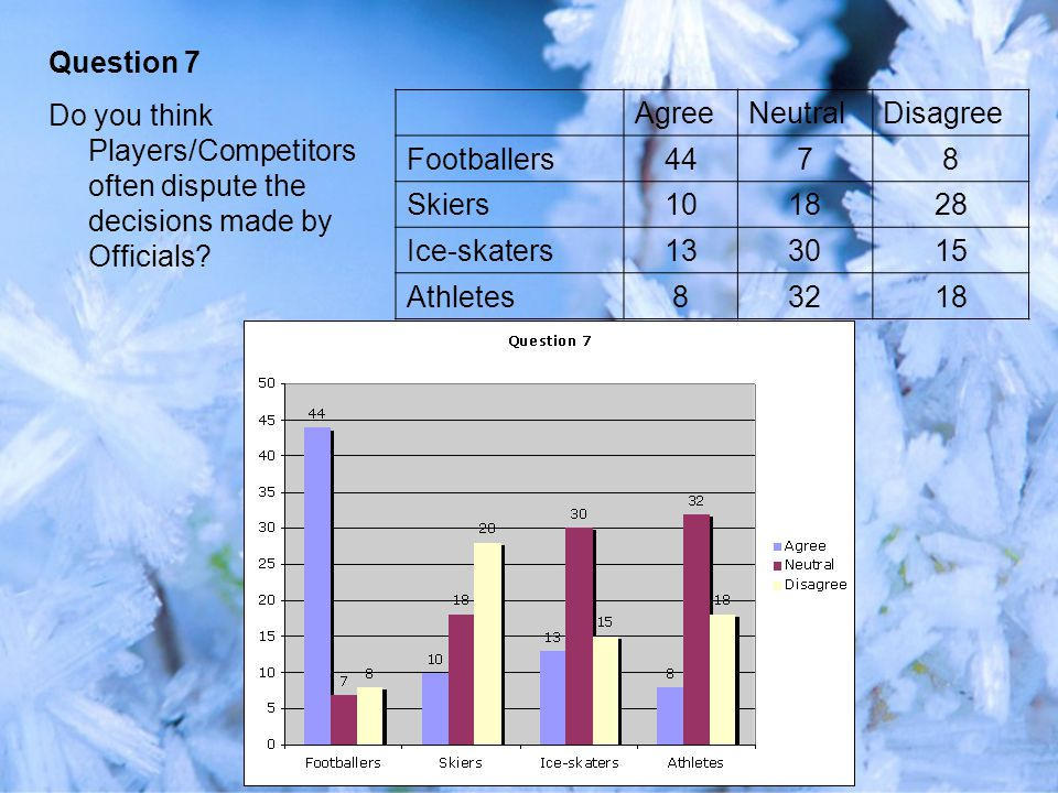 AgreeNeutralDisagree Footballers4478 Skiers101828 Ice-skaters133015 Athletes83218 Question 7 Do you think Players/Competitors often dispute the decisions made by Officials?