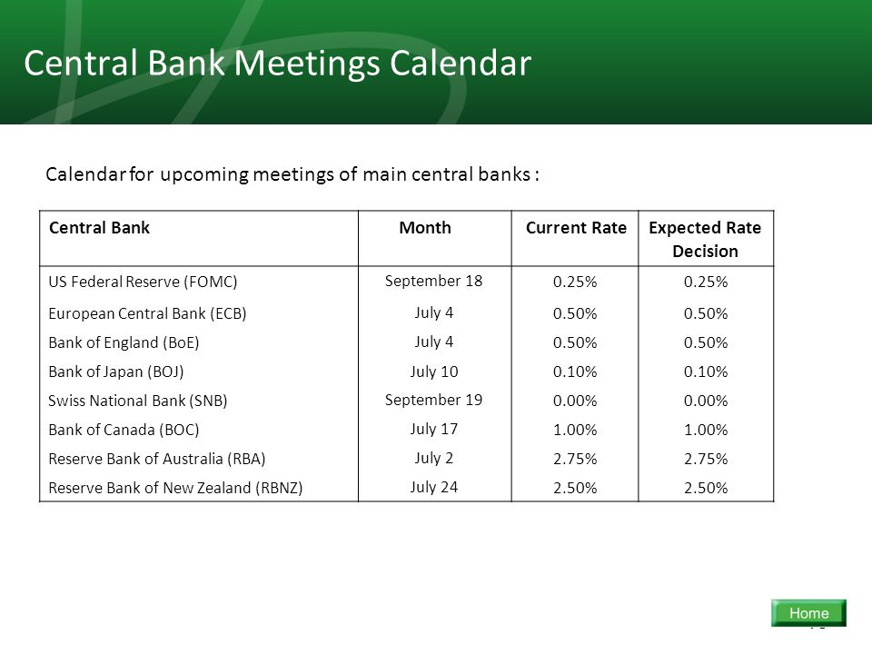 15 Central Bank Meetings Calendar Expected Rate Decision Current Rate MonthCentral Bank 0.25% September 18US Federal Reserve (FOMC) 0.50% July 4European Central Bank (ECB) 0.50% July 4Bank of England (BoE) 0.10% July 10Bank of Japan (BOJ) 0.00% September 19Swiss National Bank (SNB) 1.00% July 17Bank of Canada (BOC) 2.75% July 2Reserve Bank of Australia (RBA) 2.50% July 24Reserve Bank of New Zealand (RBNZ) Calendar for upcoming meetings of main central banks :