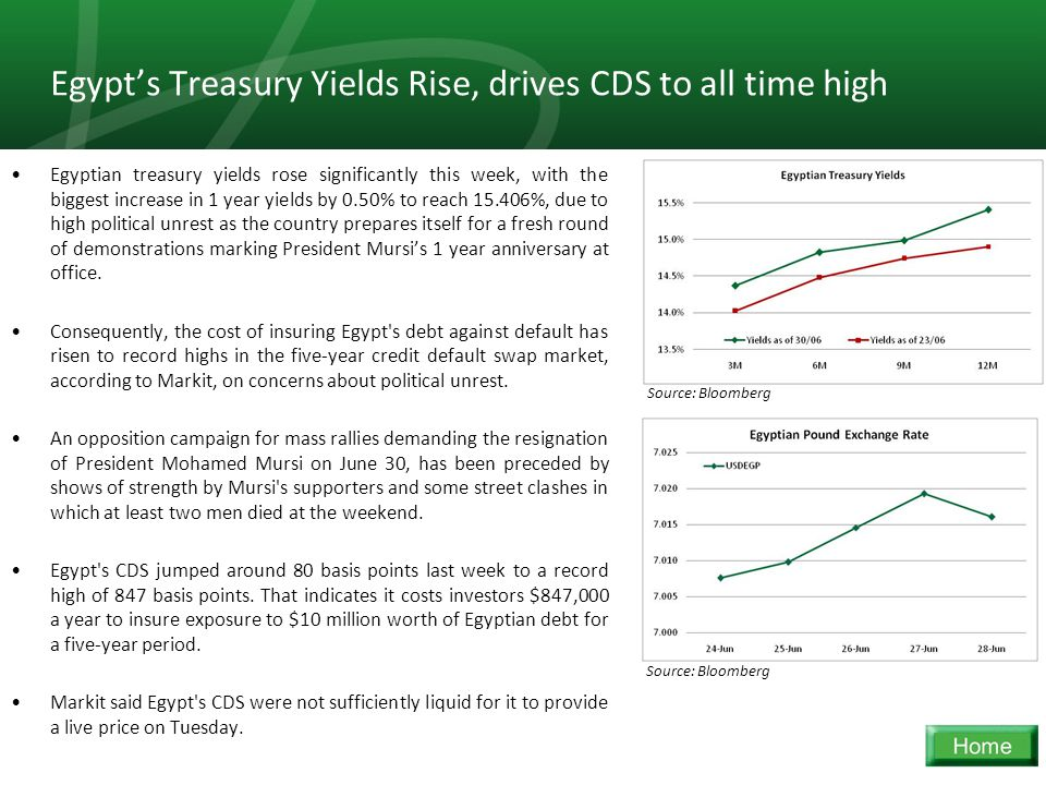 17 Egypt's Treasury Yields Rise, drives CDS to all time high Egyptian treasury yields rose significantly this week, with the biggest increase in 1 yea