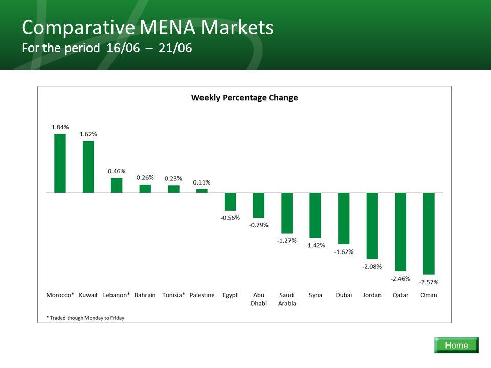 21 Comparative MENA Markets For the period 16/06 – 21/06