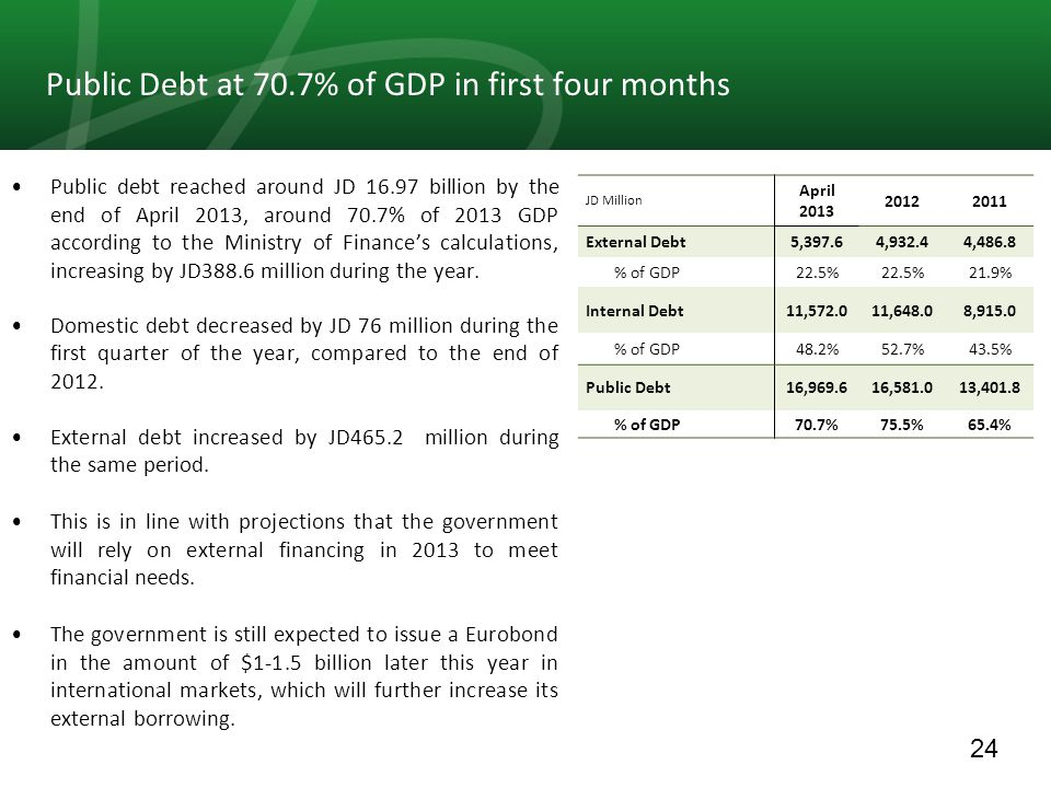 24 Public Debt at 70.7% of GDP in first four months Public debt reached around JD 16.97 billion by the end of April 2013, around 70.7% of 2013 GDP acc
