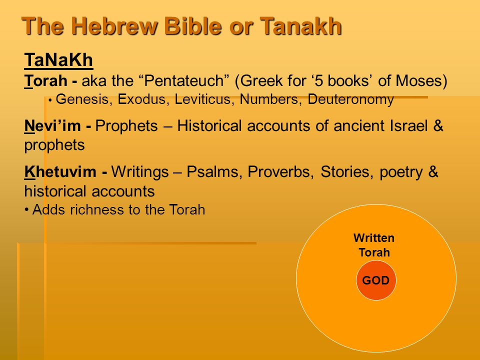 GOD Written Torah The Hebrew Bible or Tanakh TaNaKh Torah - aka the Pentateuch (Greek for '5 books' of Moses) Genesis, Exodus, Leviticus, Numbers, Deuteronomy Nevi'im - Prophets – Historical accounts of ancient Israel & prophets Khetuvim - Writings – Psalms, Proverbs, Stories, poetry & historical accounts Adds richness to the Torah