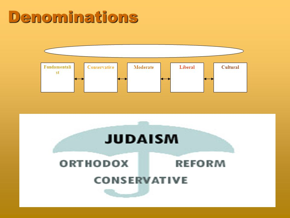 Orthodox - strict   The Torah is from Heaven – without question   Word of God – unaltered over time   Strictly observe traditional Jewish beliefs and way of life   Pray three times a day,   Wear yarmulkes - a sign of respect for God   Observe Sabbath strictly   Eat Kosher food only   Kashrut - ritual dietary laws that are of divine origin
