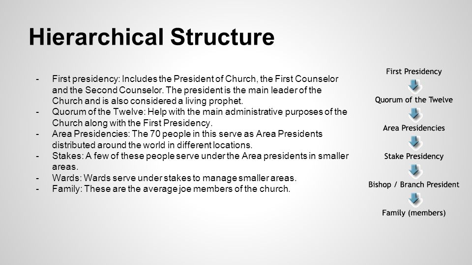 Hierarchical Structure -First presidency: Includes the President of Church, the First Counselor and the Second Counselor.