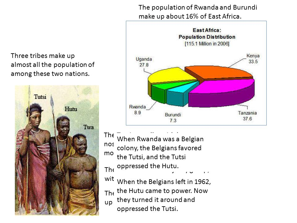 The population of Rwanda and Burundi make up about 16% of East Africa.