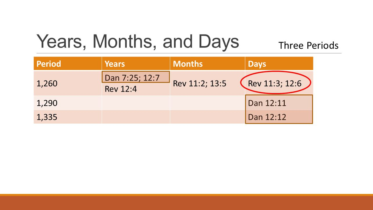 Years, Months, and Days PeriodYearsMonthsDays 1,260 Dan 7:25; 12:7 Rev 12:4 Rev 11:2; 13:5Rev 11:3; 12:6 1,290Dan 12:11 1,335Dan 12:12 Three Periods