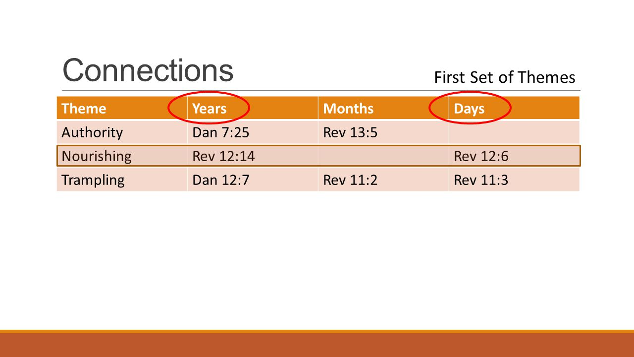 Connections ThemeYearsMonthsDays AuthorityDan 7:25Rev 13:5 NourishingRev 12:14Rev 12:6 TramplingDan 12:7Rev 11:2Rev 11:3 First Set of Themes