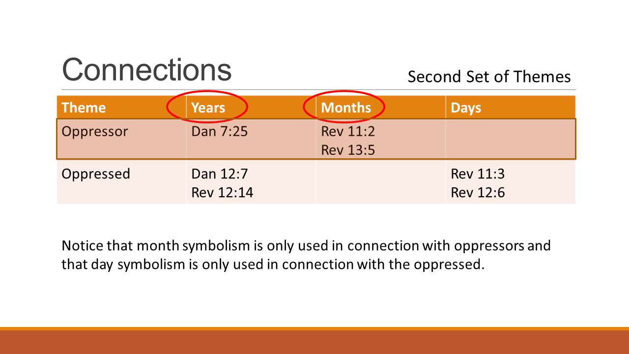 Connections ThemeYearsMonthsDays OppressorDan 7:25Rev 11:2 Rev 13:5 OppressedDan 12:7 Rev 12:14 Rev 11:3 Rev 12:6 Notice that month symbolism is only