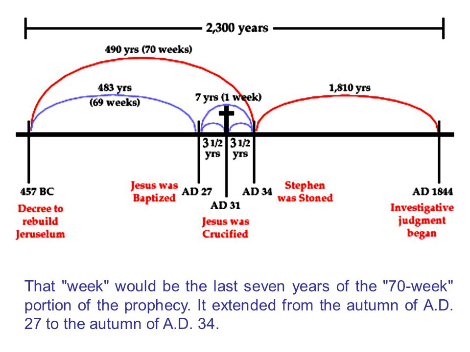 That week would be the last seven years of the 70-week portion of the prophecy.