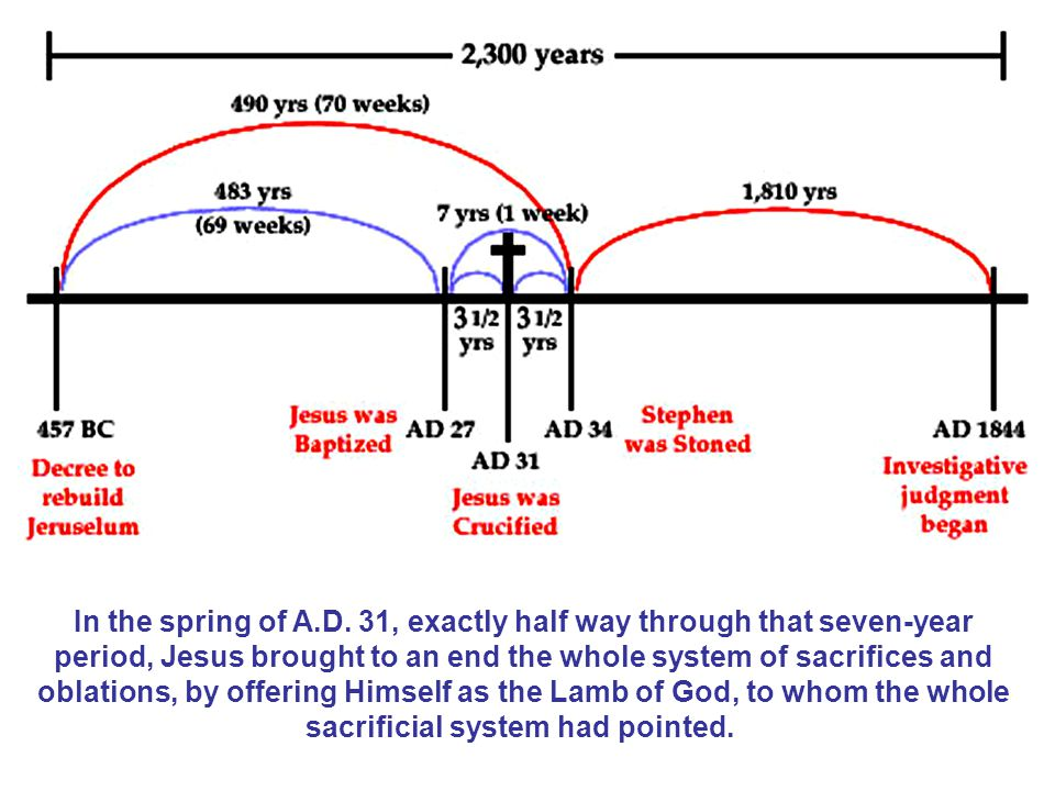 In the spring of A.D.