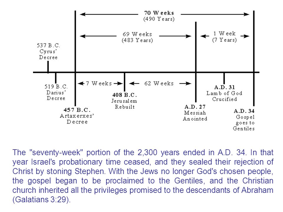 The seventy-week portion of the 2,300 years ended in A.D.
