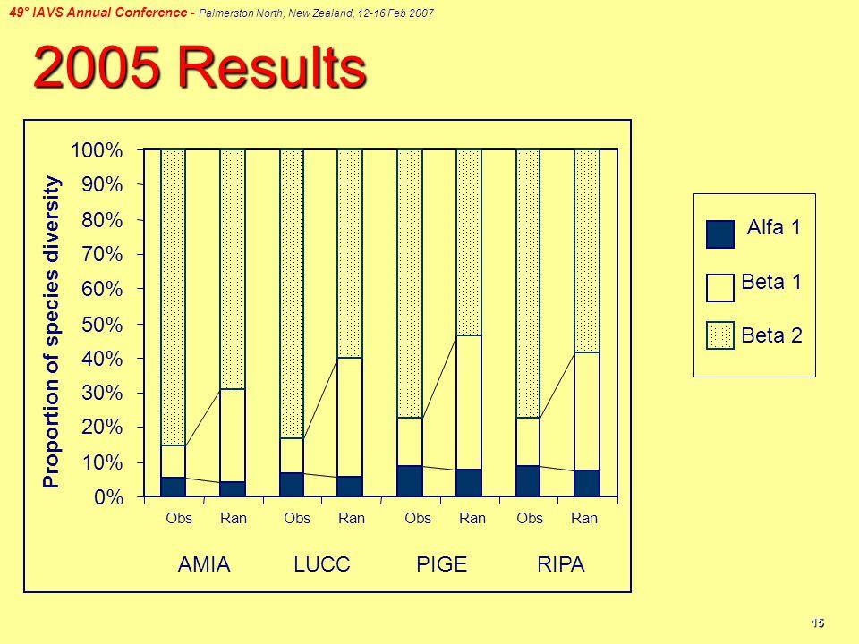 49° IAVS Annual Conference - Palmerston North, New Zealand, 12-16 Feb 2007 15 2005 Results Alfa 1 Beta 1 Beta 2 0% 10% 20% 30% 40% 50% 60% 70% 80% 90% 100% AMIALUCCPIGERIPA Proportion of species diversity Obs Ran