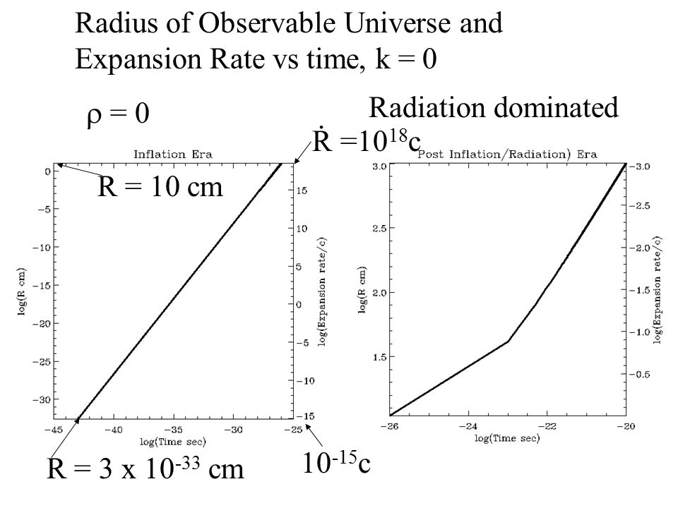 Radius of Observable Universe and Expansion Rate vs time, k = 0  = 0 Radiation dominated R = 3 x 10 -33 cm R = 10 cm R.
