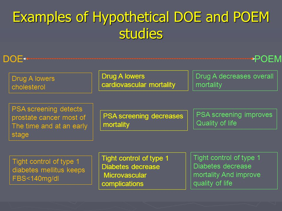 Examples of Hypothetical DOE and POEM studies Drug A lowers cholesterol Drug A lowers cardiovascular mortality Drug A decreases overall mortality PSA