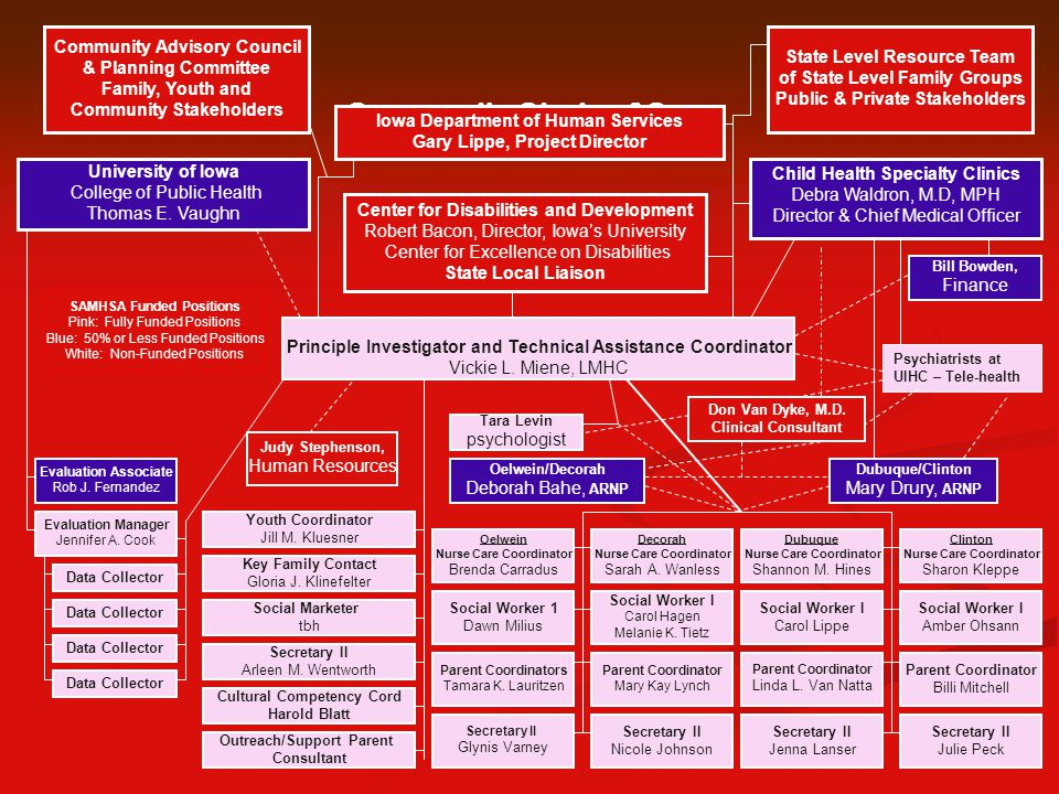 Community Circle of Care Organizational Chart Iowa Department of Human Services Gary Lippe, Project Director State Level Resource Team of State Level Family Groups Public & Private Stakeholders Secretary II Arleen M.